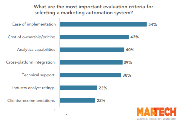 The Most Important Evaluation Criteria for Selecting a Marketing Automation System, 2018