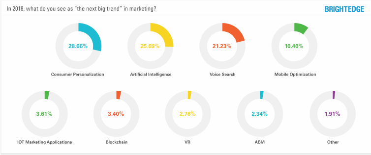 The Most Important Big Trends In Digital Marketing, 2018.