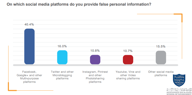 Social Media Platform That Arab Online Users Provide Them With False Information