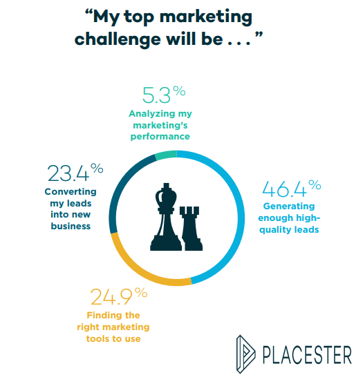 Some of the marketing challenges that real estate agents and property managers face are universal. One of the challenges with real estate marketing is that consumers usually have to see the product the building, home, space and apartment in person before deeply engaging. More Information Via Digital Marketing Community.