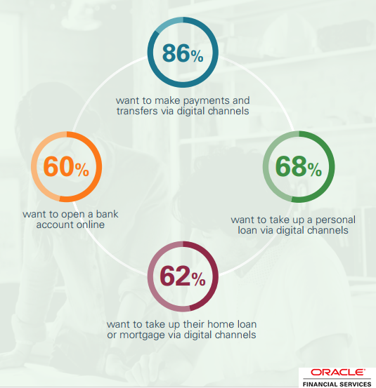 The New Digital Consumer Demands in Retail Banking, 2018