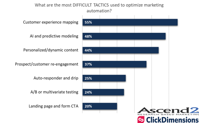 The Most Difficult Tactics Used in Optimizing Marketing Automation, 2018