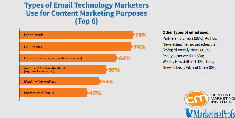 The Most Used Email Types By Marketers For Content Marketing Purposes, 2018