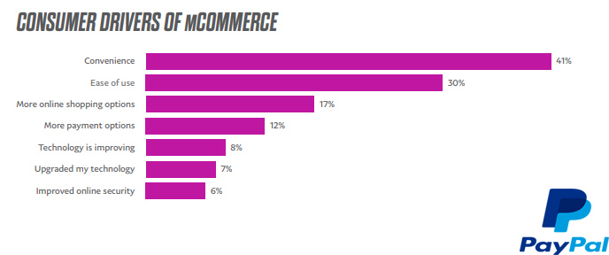 Convenience is Ranked as The Most Important Mobile Shopping Driver by Australian Digital Buyers at a Rate of 41%, 2017 | PayPal 1 | Digital Marketing Community