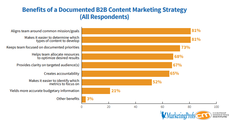 The Benefits of Using Documented B2B Content Marketing Strategy in 2019