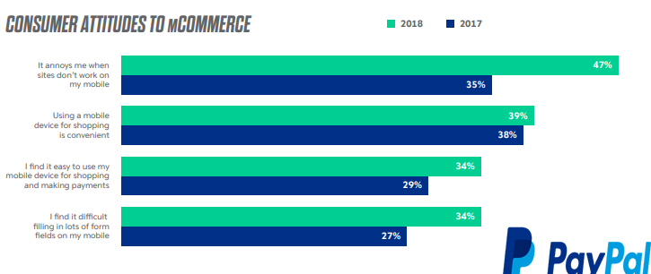 The Australian Online Shoppers Attitudes Towards M-Commerce, 2018