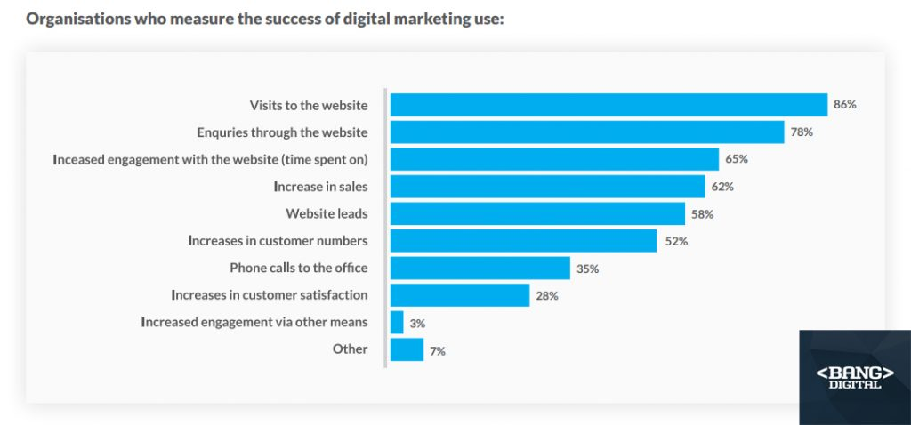 The Most Important Factors of Measuring Digital Marketing Success in 2018