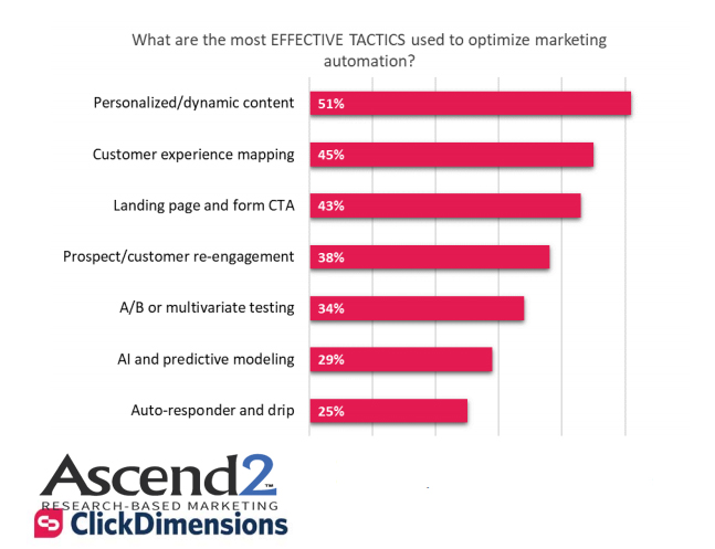 The Most Effective Tactics of Marketing Automation Optimization in 2018