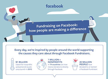 Facebook Fundraisers Collects Over $2 Billion Since Launch 1 | Digital Marketing Community