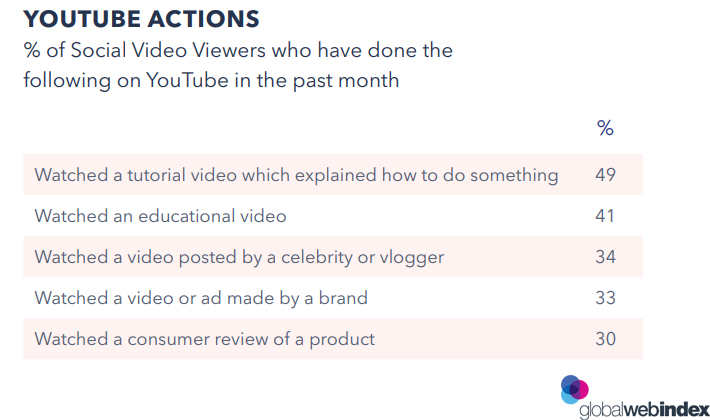The Most YouTube Actions Done By Social Video Viewers in 2018