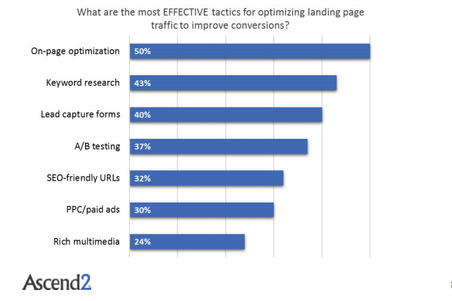 The Most Important Tactics That Improves Conversions Through Landing Pages, 2017