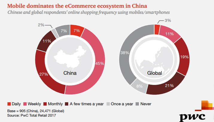 The Chinese VS Global Online Shoppers Percentage of Mobile Shopping Frequency, 2017