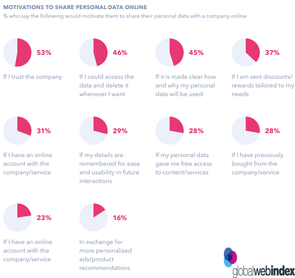 Motivation Factors of Sharing Personal Data Online With Companies, 2018