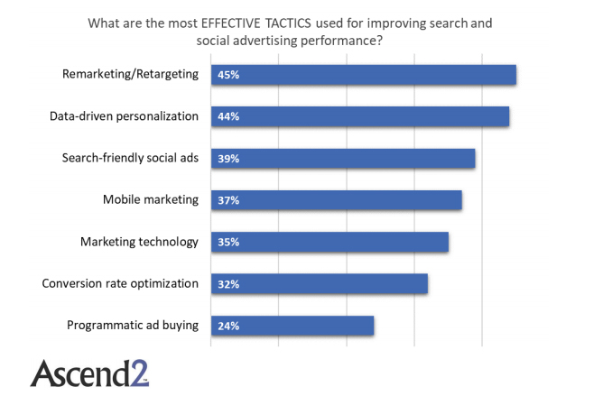 The Most Used Tactics That Improve The Social Advertising & Search, 2018