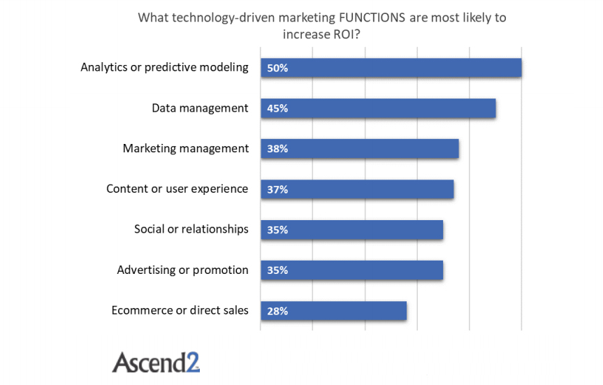 Technology-Driven Marketing Functions That Increases The ROI, 2017