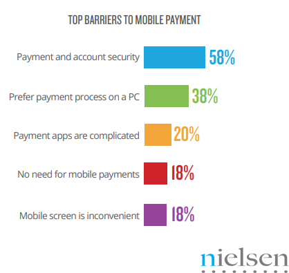 The Digital Consumers Mobile Payment Barriers in China, 2017