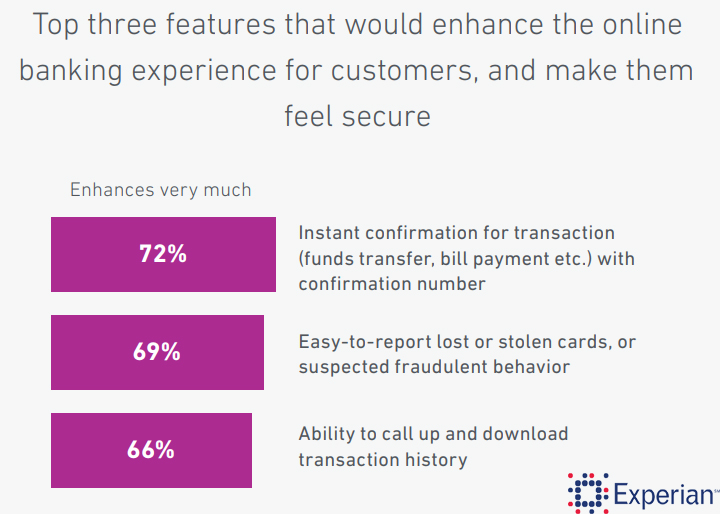 Top 3 Factors That Enhances The Online Banking Customer's Experience Globally, 2018