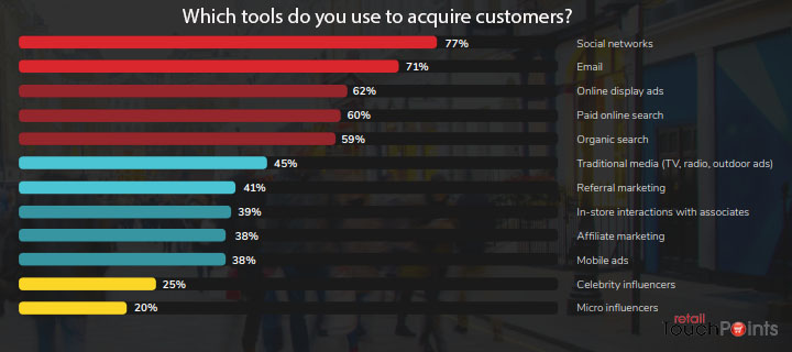 Which tools do retailers use to acquire customers in 2018