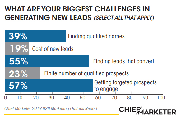 The Challenges That B2B Marketers Are Facing In Generating New Leads, 2019