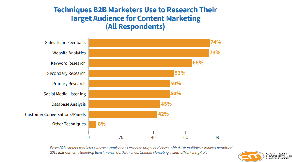 The Most Used Techniques by B2B Marketers to Research Their Target Audience for Qualitry Content Marketing, 2019