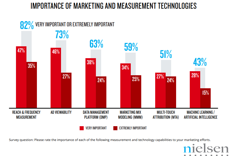 Reach & Frequency Measurement is The Most Important Marketing & Measurement Technology in The USA at a Rate of 82%, 2018 | Nielsen 1 | Digital Marketing Community
