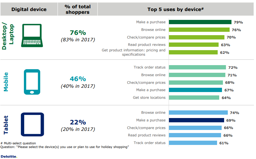 Top Uses of Online Shopping Devices by The USA Online Shoppers in 2018