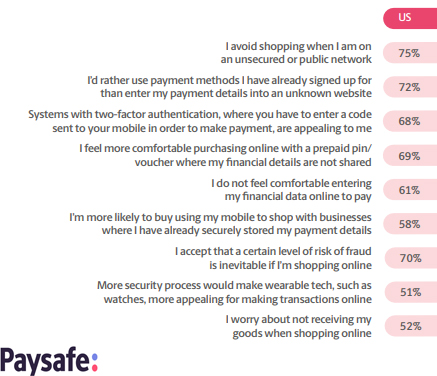 Digital Buyers in The USA Are Avoiding Shopping Online When They Are on an Unsecured or Public Network With a Rate of 75%, 2018 | Paysafe 1 | Digital Marketing Community