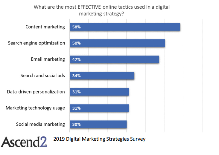 The Most Effective Online Tactics Used in Digital Marketing Strategies, 2019