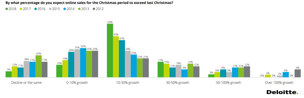 Australian Retailers Expectations of Their Online Sales in Christmas 2018