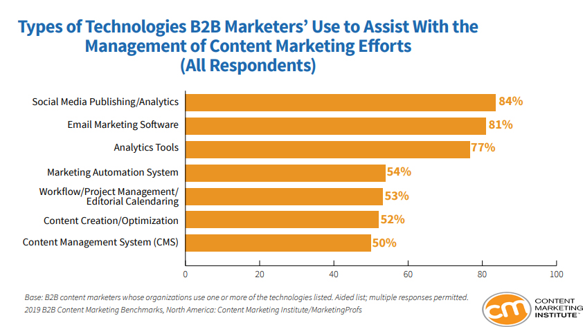 The Most Used Technologies by B2B Marketers In Managing Content Marketing Efforts, 2019