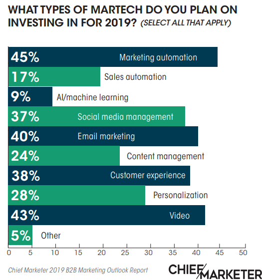 Marketing Automation Technology is Ranked as The Main Marketing Technology That B2B Marketers Are Planning to Invest in for 2019 With a Rate of 45% | ChiefMarketer 1 | Digital Marketing Community