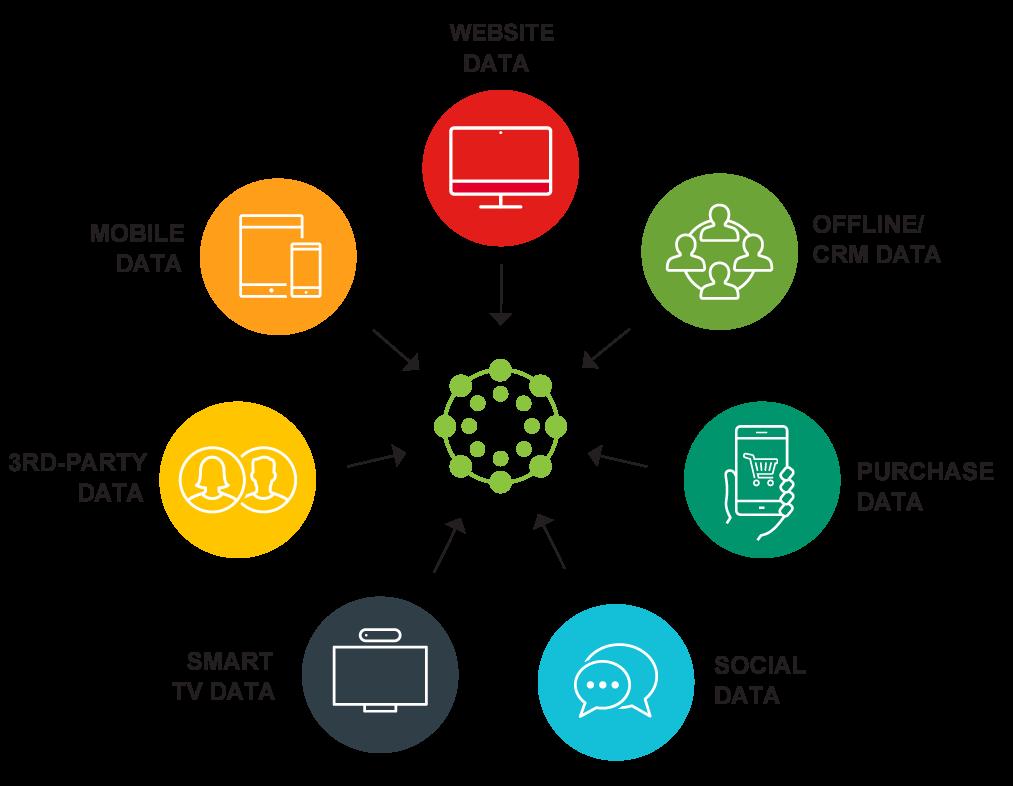 Lotame Software 1 | Digital Marketing Community