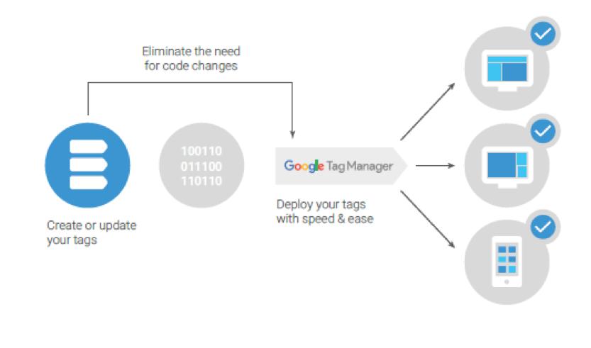 Tag Manager 360 by Google Marketing Platform 1 | Digital Marketing Community