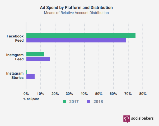 A Figure Shows A Comparison Between the Ad Spend Distribution on Facebook & Instagram From 2017 to 2018 - Most Important Social Media Trends to Remember in 2019 - Social Media Trends in 2019 - Socialbakers Report