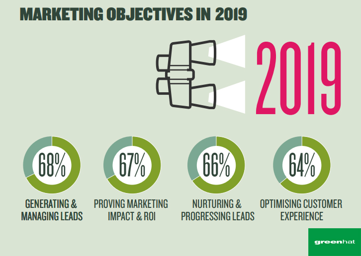 B2B Marketing Objectives in 2019