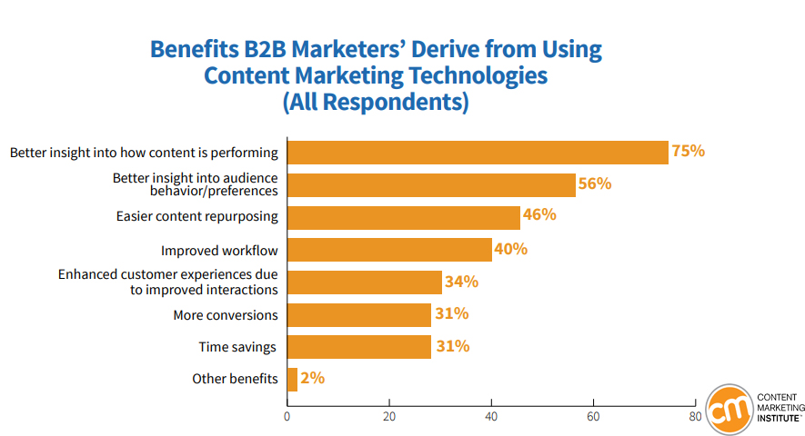 Benefits Of Using Content Marketing Technologies By North American B2B Marketers 2019 3 | Digital Marketing Community
