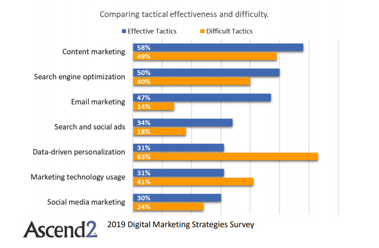 Comparing digital marketing tactics effectiveness & difficulties 2019