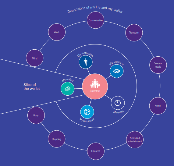 Customer-centric Ecosystem- The Five Mys or Behavioral Drivers - KPMG