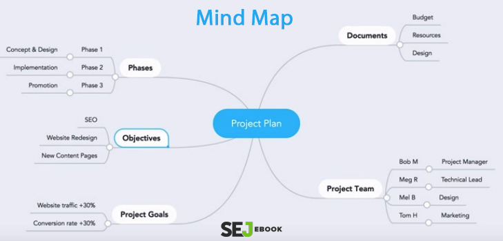 First Things Every SEO Strategy Needs, A Mind Map