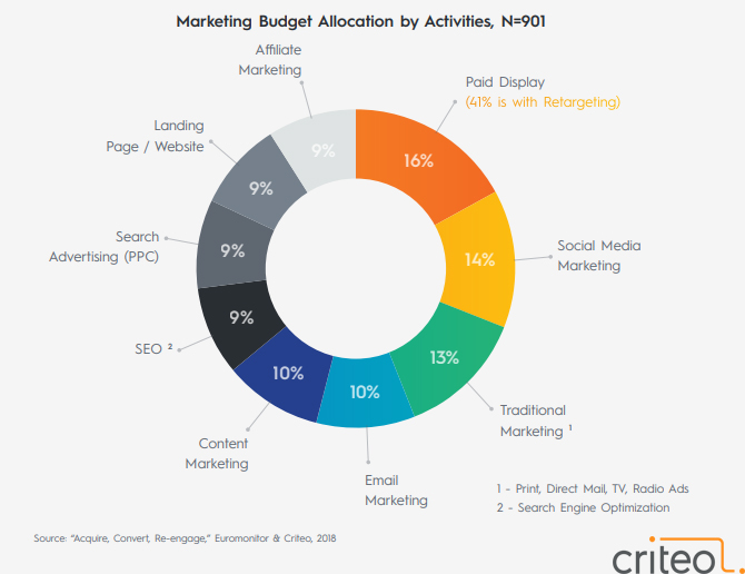 The Marketing Activities That Takes The Highest Share of Advertising Spending, 2018 2 | Digital Marketing Community