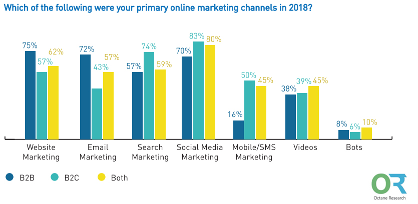 Indian Marketers Primary Online Marketing Channels in 2018