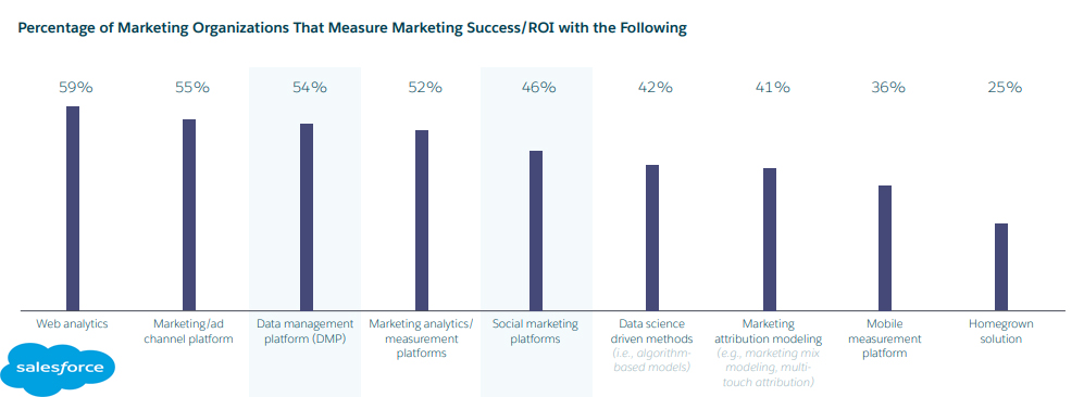 The Most Used Technologies in Measuring Marketing ROI, 2019 1 | Digital Marketing Community