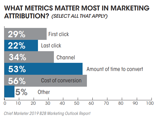 Metrics That Matters The Most In Marketing Attribution, 2019