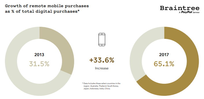 The Asia Pacific region is a fertile growth area with the highest growth of remote mobile purchases as a proportion of total digital purchases. This is followed by the Middle East & Africa region and North America in 2018