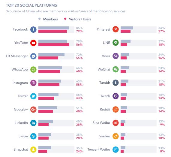 Most Popular Social Media in 2019