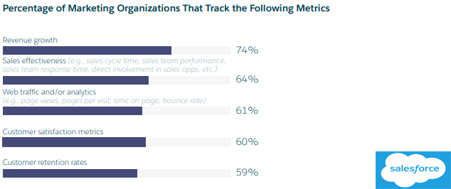 Percentage of Marketing Organizations That Track the Following Metrics 2019