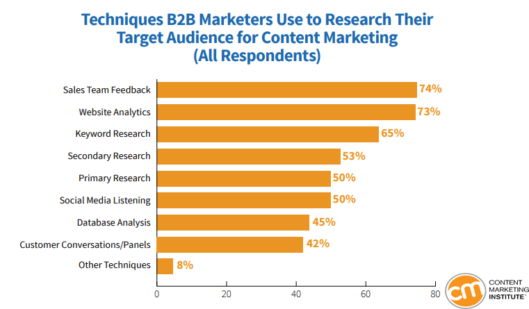 Researching Targeted Audience for Content Marketing B2B Techniques 2019
