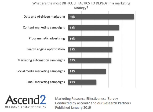 Difficult Digital Marketing Tactics 2019