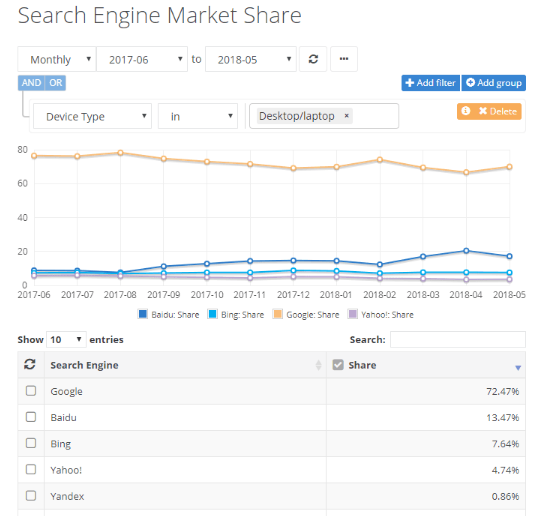 The Search Engine Market Share, 2018 According to MarketShare - Google dominates the search engine market with over 72% of users worldwide