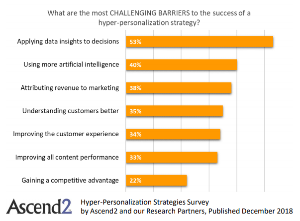 The top challenging barrier to the success of a hyper-personalization strategy in 2018